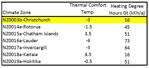 Insert Thermal Comfort Temperature into Windows Sheet in PHPP