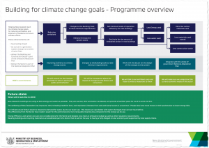 Excited to see the release of the MBIE Building for Climate Change programme